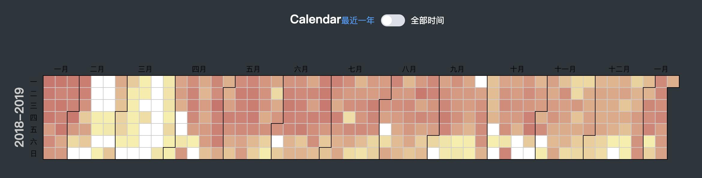 每日编码耗时日历图